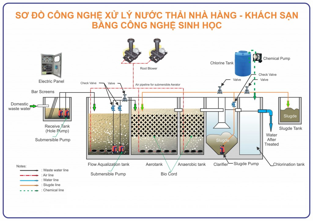 so do xu ly nuoc thai nha hang