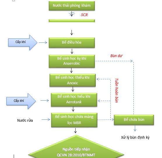 sơ đồ xử lý nước thải phòng khám đa khoa