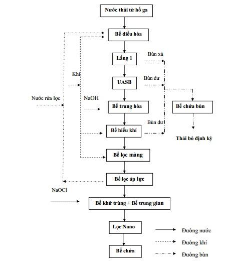 Thiết kế thi công hệ thống xử lý nước thải chế biến cà phê